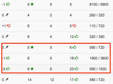 Website ranking online