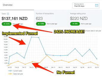 Notify Your Clients When A Lead Comes In In Clickfunnels.